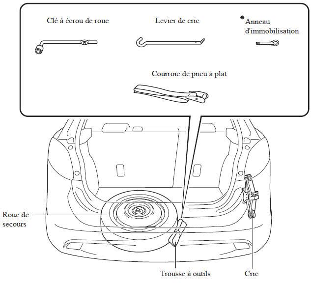 mazda mazda2 rangement de la roue de secours et des outils pneu plat en cas d 39 urgence. Black Bedroom Furniture Sets. Home Design Ideas
