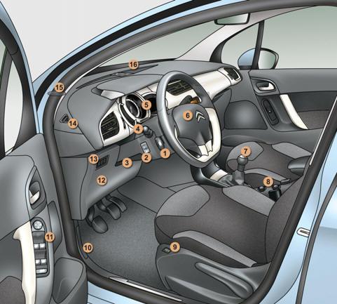 citro n c3 poste de conduite prise en main manuel du conducteur citro n c3. Black Bedroom Furniture Sets. Home Design Ideas