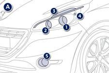 Peugeot 208 Feux Avant Changement D Une Lampe